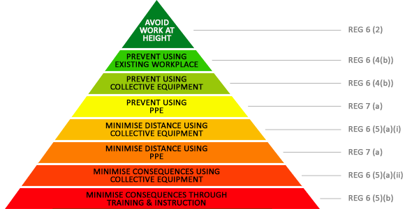 The Work at Height Regulations 2005